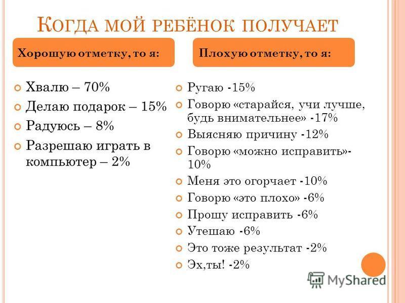 К ОГДА МОЙ РЕБЁНОК ПОЛУЧАЕТ Хвалю – 70% Делаю подарок – 15% Радуюсь – 8% Разрешаю играть в компьютер – 2% Ругаю -15% Говорю «старайся, учи лучше, будь внимательнее» -17% Выясняю причину -12% Говорю «можно исправить»- 10% Меня это огорчает -10% Говорю