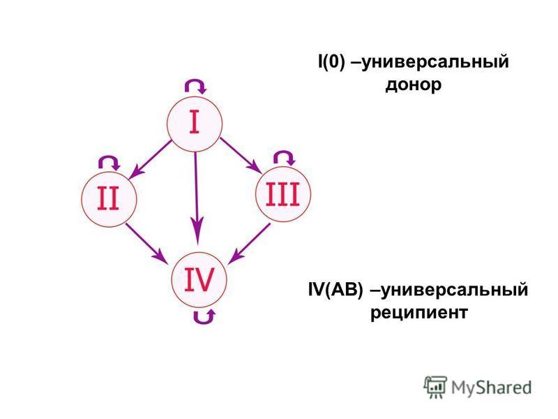 I(0) –универсальный донор IV(AB) –универсальный реципиент