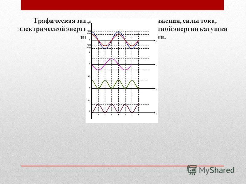 Графическая зависимость заряда, напряжения, силы тока, электрической энергии конденсатора, магнитной энергии катушки индуктивности от времени. W lmax = W cmax =