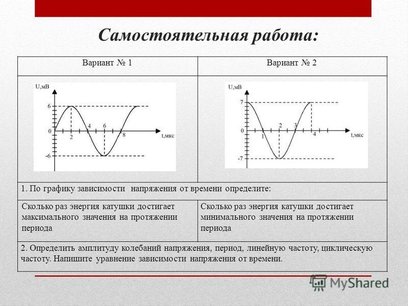 Самостоятельная работа: Вариант 1Вариант 2 1. По графику зависимости напряжения от времени определите: Сколько раз энергия катушки достигает максимального значения на протяжении периода Сколько раз энергия катушки достигает минимального значения на п