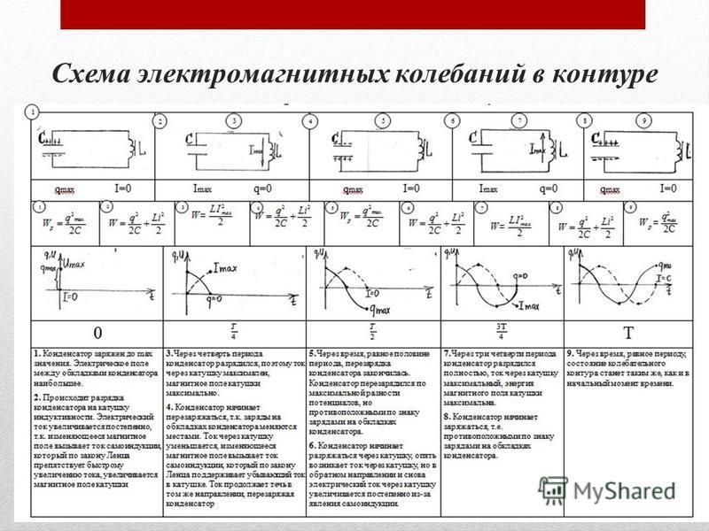 Схема электромагнитных колебаний в контуре