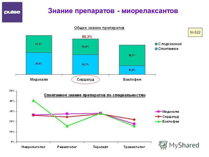 Знание препаратов - миорелаксантов N=522 65,3%