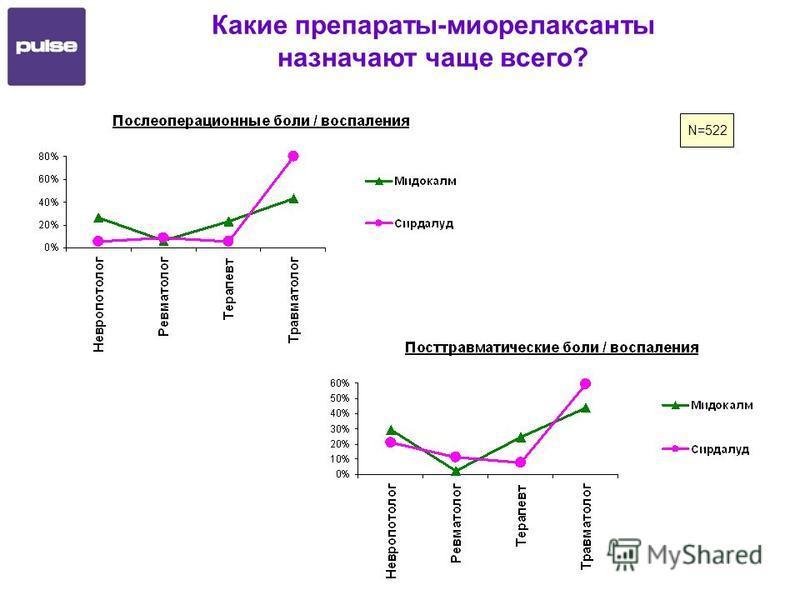 Какие препараты-миорелаксанты назначают чаще всего? N=522
