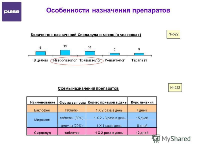 Особенности назначения препаратов N=522 Наименование Форма выпуска Кол-во приемов в день Курс лечения Баклофентаблетки 1 Х 2 раза в день 7 дней таблетки (80%)1 Х 2 - 3 раза в день 15 дней ампулы (20%)1 Х 1 раз в день 8 дней Сирдалудтаблетки 1 Х 2 раз