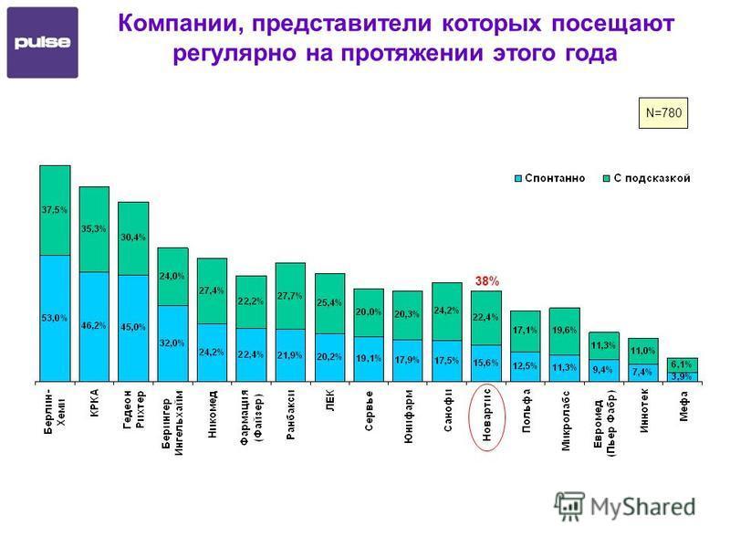 Компании, представители которых посещают регулярно на протяжении этого года N=780 38%