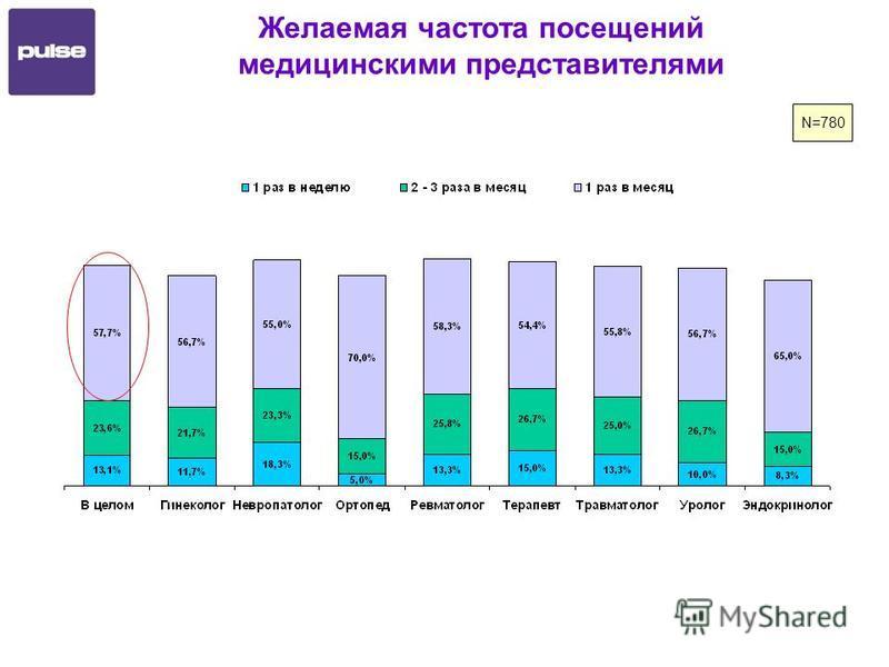 Желаемая частота посещений медицинскими представителями N=780