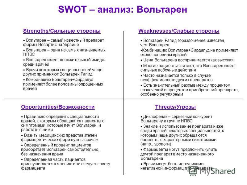 SWOT – анализ: Вольтарен Strengths/Сильные стороныWeaknesses/Слабые стороны Threats/УгрозыOpportunities/Возможности Вольтарен – самый известный препарат фирмы Новартис на Украине Вольтарен – один из самых назначаемых НПВС Вольтарен имеет положительны