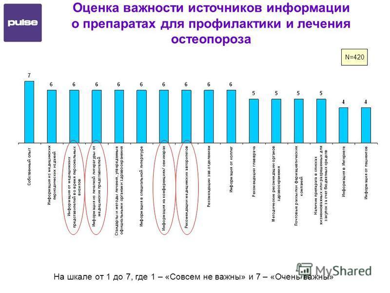 Оценка важности источников информации о препаратах для профилактики и лечения остеопороза N=420 На шкале от 1 до 7, где 1 – «Совсем не важны» и 7 – «Очень важны»