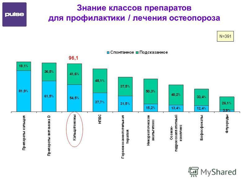 Знание классов препаратов для профилактики / лечения остеопороза N=391 96,1