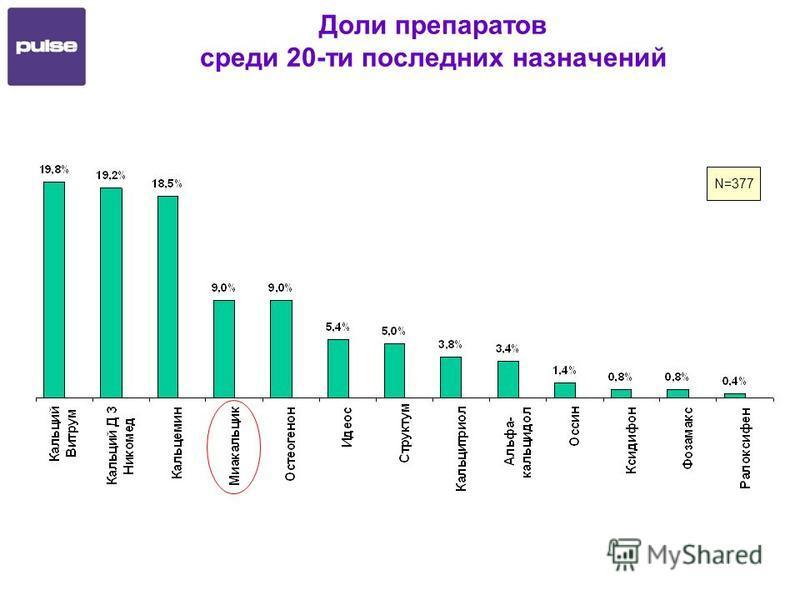 Доли препаратов среди 20-ти последних назначений N=377