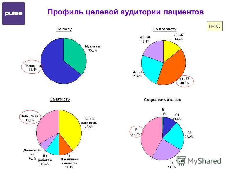 Профиль целевой аудитории пациентов N=180