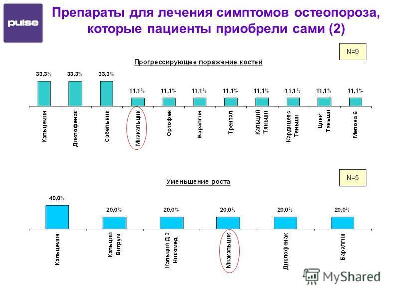 N=9 N=5 Препараты для лечения симптомов остеопороза, которые пациенты приобрели сами (2)