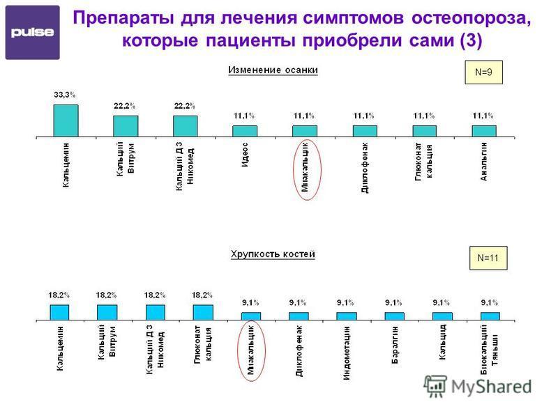 N=11 N=9 Препараты для лечения симптомов остеопороза, которые пациенты приобрели сами (3)