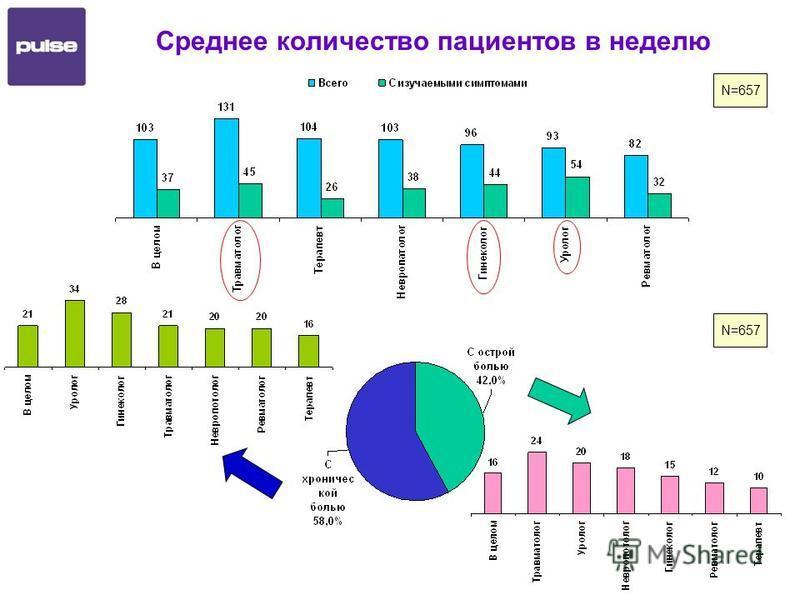 Среднее количество пациентов в неделю N=657