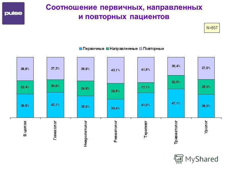 Соотношение первичных, направленных и повторных пациентов N=657