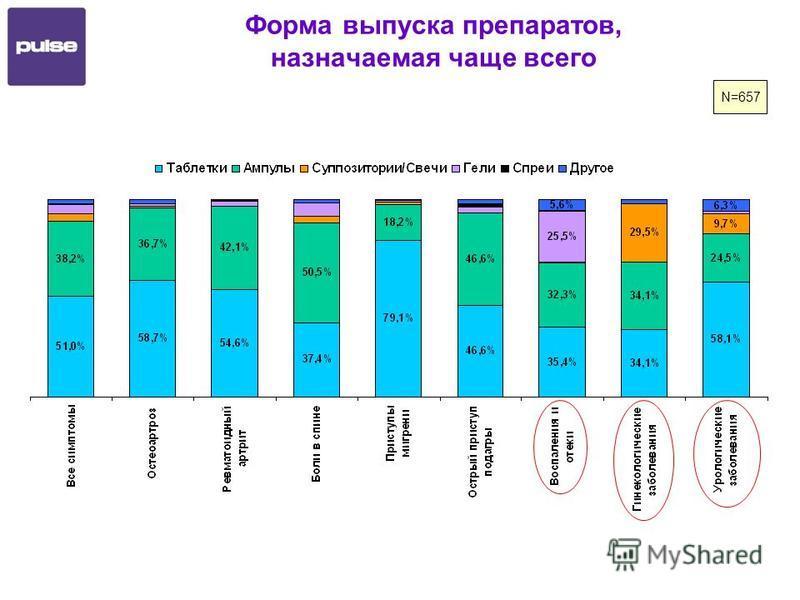 Форма выпуска препаратов, назначаемая чаще всего N=657