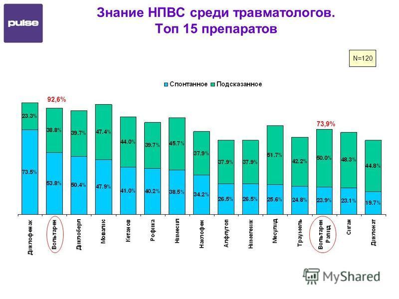 Знание НПВС среди травматологов. Топ 15 препаратов N=120 92,6% 73,9%