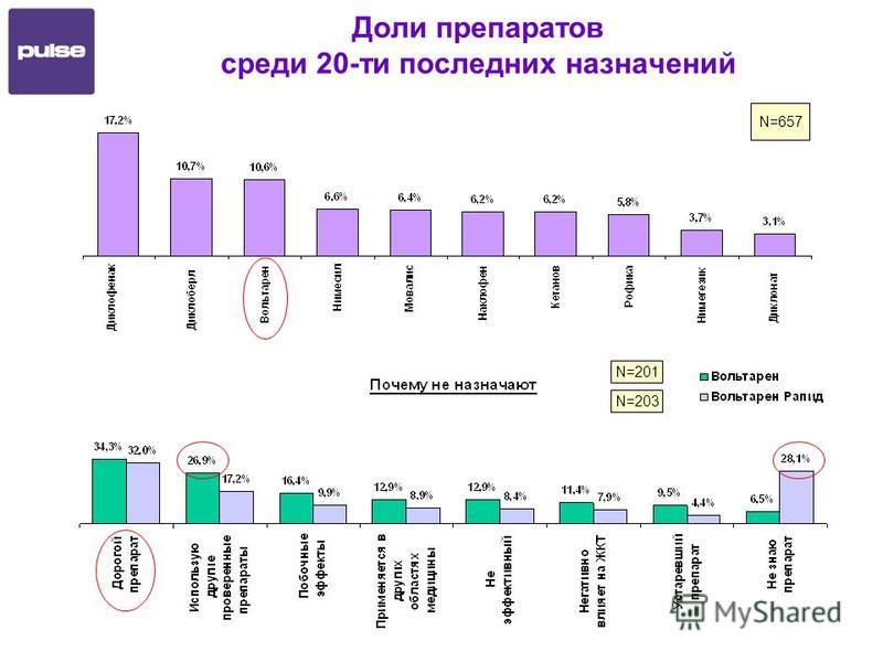 Доли препаратов среди 20-ти последних назначений N=657 N=201 N=203