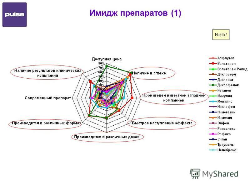Имидж препаратов (1) N=657