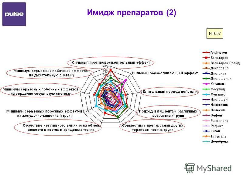 Имидж препаратов (2) N=657