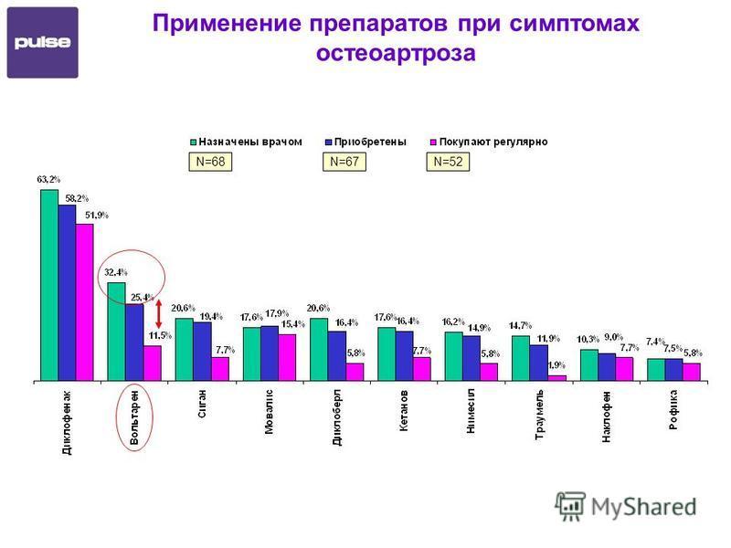 Применение препаратов при симптомах остеоартроза N=68N=67N=52