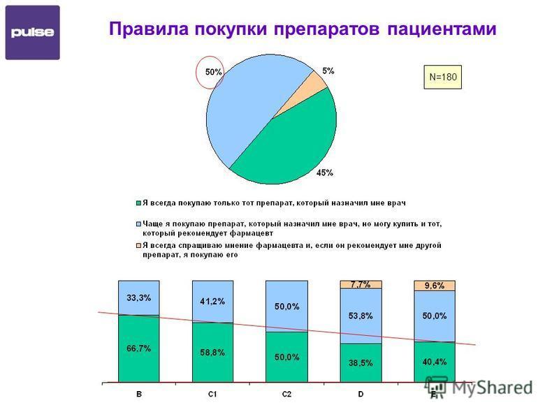 Правила покупки препаратов пациентами N=180