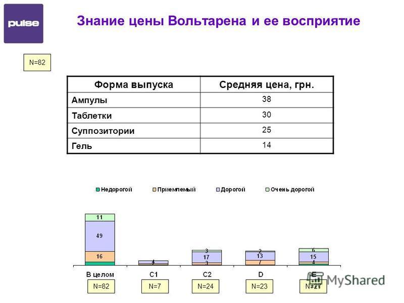Знание цены Вольтарена и ее восприятие N=82 Форма выпуска Средняя цена, грн. Ампулы 38 Таблетки 30 Суппозитории 25 Гель 14 N=82N=7N=24N=23N=27