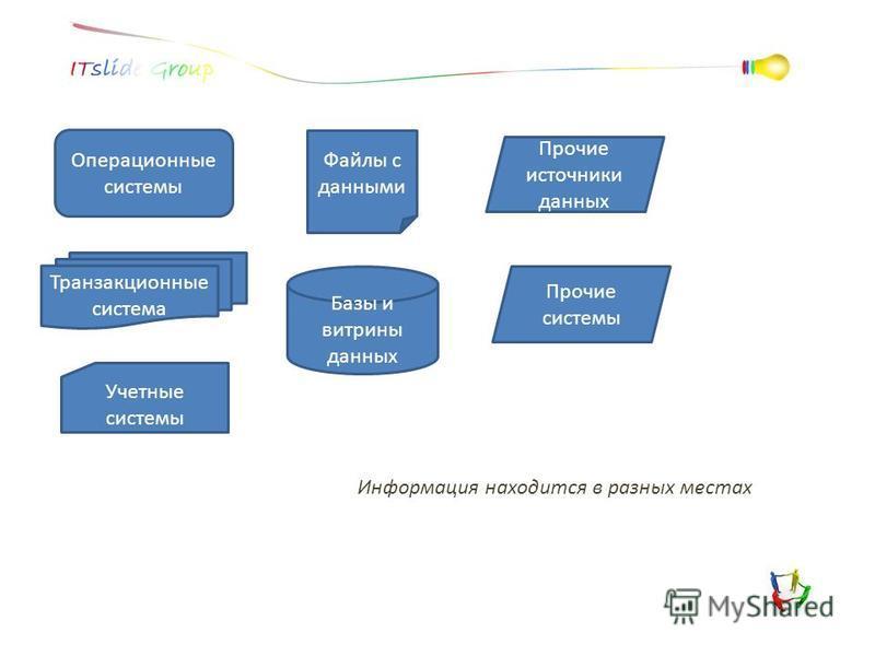 Транзакционные система Файлы с данными Учетные системы Прочие системы Прочие источники данных Операционные системы Базы и витрины данных Информация находится в разных местах
