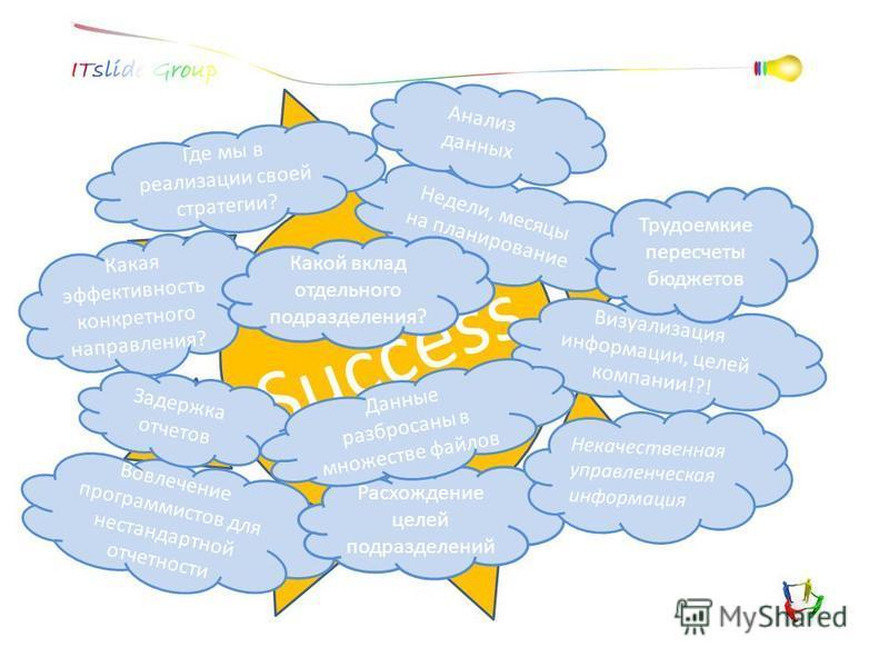 Success Недели, месяцы на планирование Анализ данных Где мы в реализации своей стратегии? Какая эффективность конкретного направления? Какой вклад отдельного подразделения? Визуализация информации, целей компании!?! Вовлечение программистов для неста
