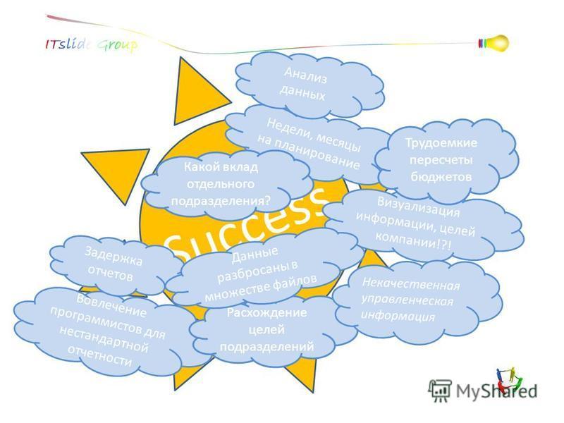 Success Недели, месяцы на планирование Анализ данных Какой вклад отдельного подразделения? Визуализация информации, целей компании!?! Вовлечение программистов для нестандартной отчетности Задержка отчетов Расхождение целей подразделений Трудоемкие пе