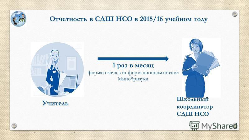 Отчетность в СДШ НСО в 2015/16 учебном году Учитель Школьный координатор СДШ НСО 1 раз в месяц форма отчета в информационном письме Минобрнауки