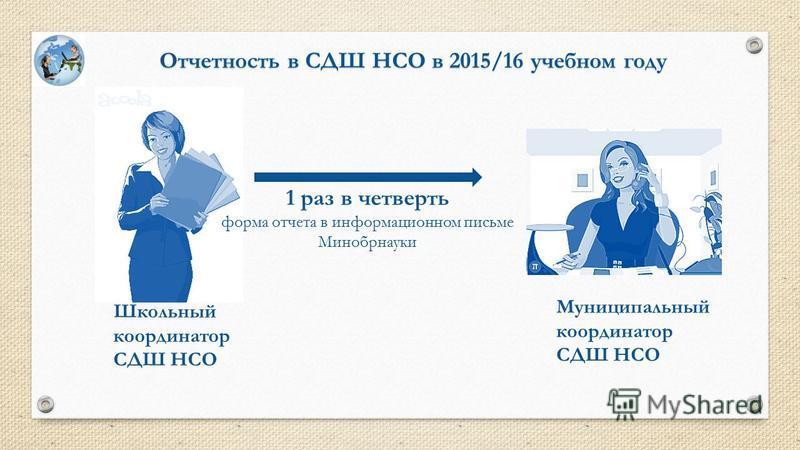 Отчетность в СДШ НСО в 2015/16 учебном году Школьный координатор СДШ НСО Муниципальный координатор СДШ НСО 1 раз в четверть форма отчета в информационном письме Минобрнауки