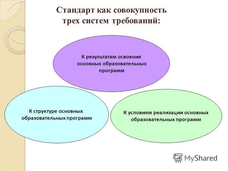 Стандарт как совокупность трех систем требований: К структуре основных образовательных программ К результатам освоения основных образовательных программ К условиям реализации основных образовательных программ