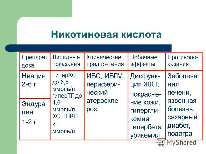 Никотиновая кислота Препарат доза Липидные показания Клинические предпочтения Побочные эффекты Противопо- казания Ниацин 2-6 г ГиперХС до 6,5 ммоль/л, гиперТГ до 4,6 ммоль/л, ХС ЛПВП < 1 ммоль/л ИБС, ИБГМ, перифери- ческий атероскле- роз Дисфунк- ция