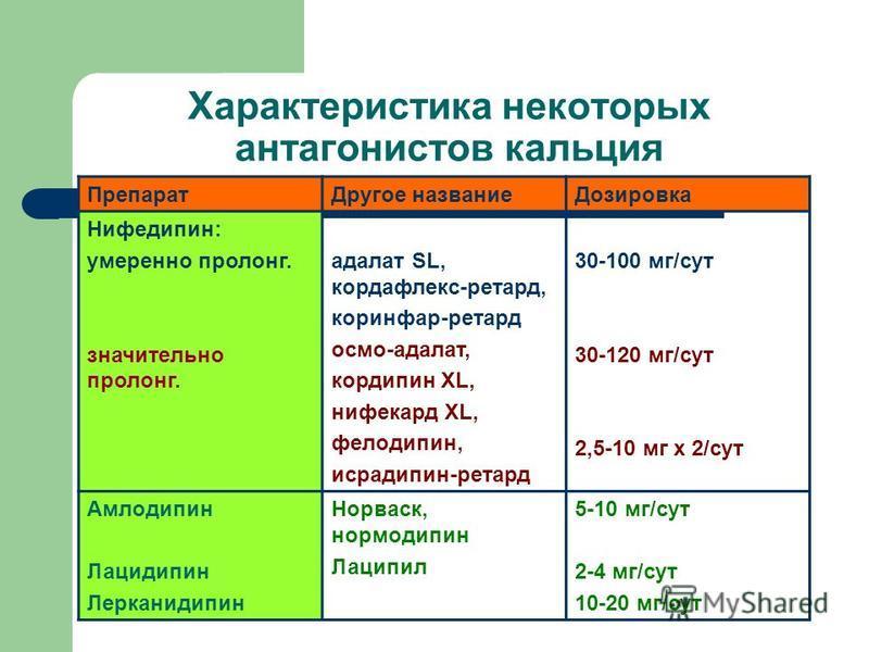 Характеристика некоторых антагонистов кальция Препарат Другое название Дозировка Нифедипин: умеренно пролонг. значительно пролонг. адалат SL, кордафлекс-ретард, коринфар-ретард осмо-адалат, кордипин XL, нифекард ХL, фелодипин, исрадипин-ретард 30-100