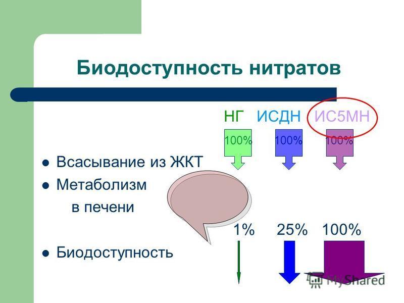 Биодоступность нитратов НГ ИСДН ИС5МН 100% 100% 100% Всасывание из ЖКТ Метаболизм в печени 1% 25% 100% Биодоступность