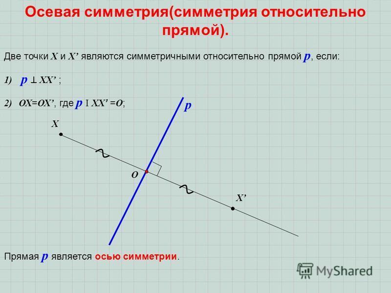 Осевая симметрия(симметрия относительно прямой). Две точки Х и Х являются симметричными относительно прямой р, если: 1) р ХХ ; 2)ОХ = ОХ, где р ХХ = О ; Х О Х Прямая р является осью симметрии. р