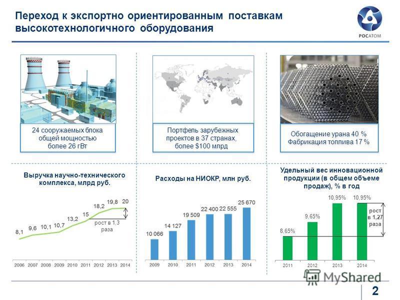2 Портфель зарубежных проектов в 37 странах, более $100 млрд 24 сооружаемых блока общей мощностью более 26 г Вт Обогащение урана 40 % Фабрикация топлива 17 % Обогащение урана 40 % Фабрикация топлива 17 % Переход к экспортно ориентированным поставкам