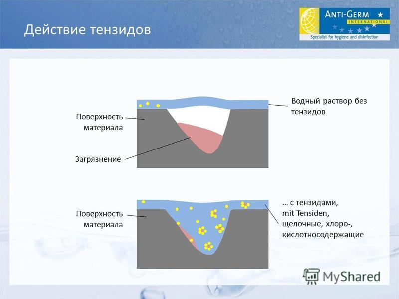 Загрязнение Действие тензидов Водный раствор без тензидов Поверхность материала … с тензидами, mit Tensiden, щелочные, хлора-, кислотносодержащие Поверхность материала