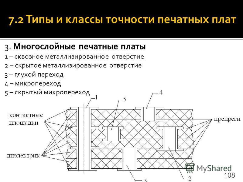 3. Многослойные печатные платы 1 – сквозное металлизированное отверстие 2 – скрытое металлизированное отверстие 3 – глухой переход 4 – микропереход 5 – скрытый микропереход 108