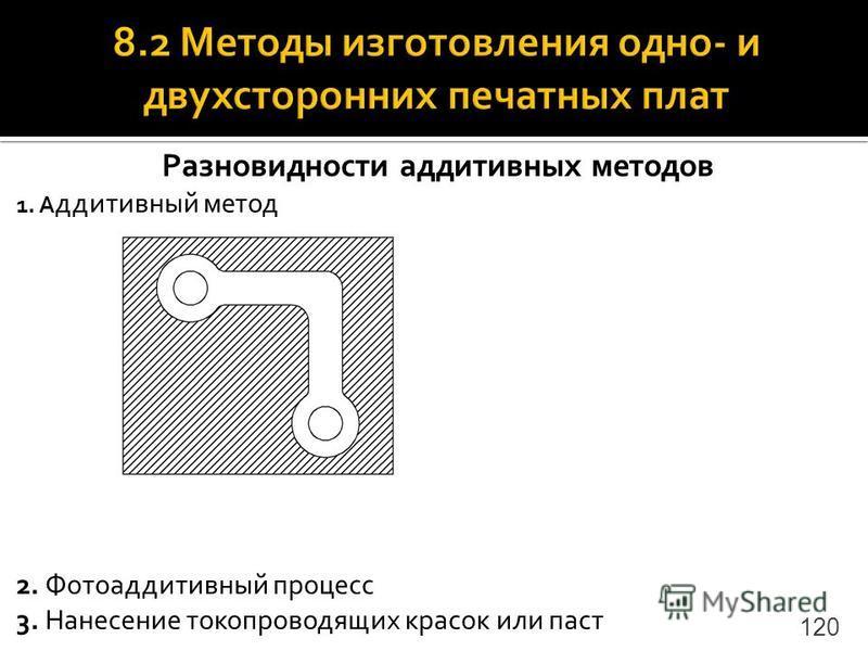 Разновидности аддитивных методов 1. А ддитивный метод 2. Фотоаддитивный процесс 3. Нанесение токопроводящих красок или паст 120
