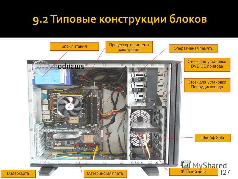 127 Процессор и система охлаждения Блок питания Оперативная память Жесткий диск Видеокарта Материнская плата Отсек для установки DVD/CD привода Отсек для установки Floppy дисковода Шлейф Sata