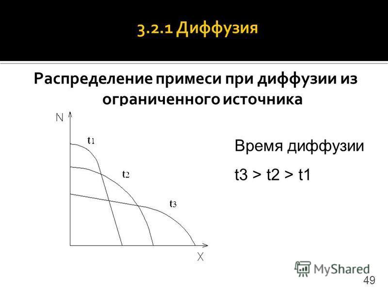 Распределение примеси при диффузии из ограниченного источника 49 Время диффузии t3 > t2 > t1
