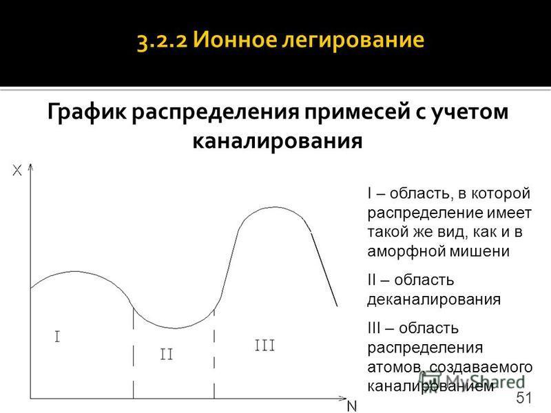 График распределения примесей с учетом каналирования I – область, в которой распределение имеет такой же вид, как и в аморфной мишени II – область деканалирования III – область распределения атомов, создаваемого каналированием 51