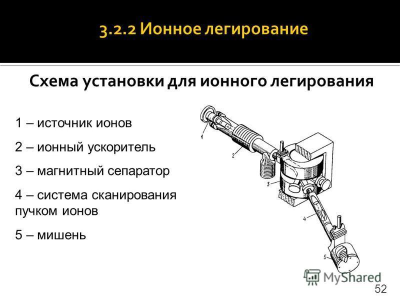 Схема установки для ионного легирования 52 1 – источник ионов 2 – ионный ускоритель 3 – магнитный сепаратор 4 – система сканирования пучком ионов 5 – мишень