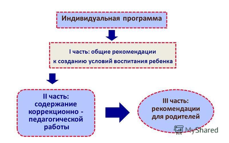 Индивидуальная программа I часть: общие рекомендации к созданию условий воспитания ребенка III часть: рекомендации для родителей II часть: содержание коррекционно - педагогической работы