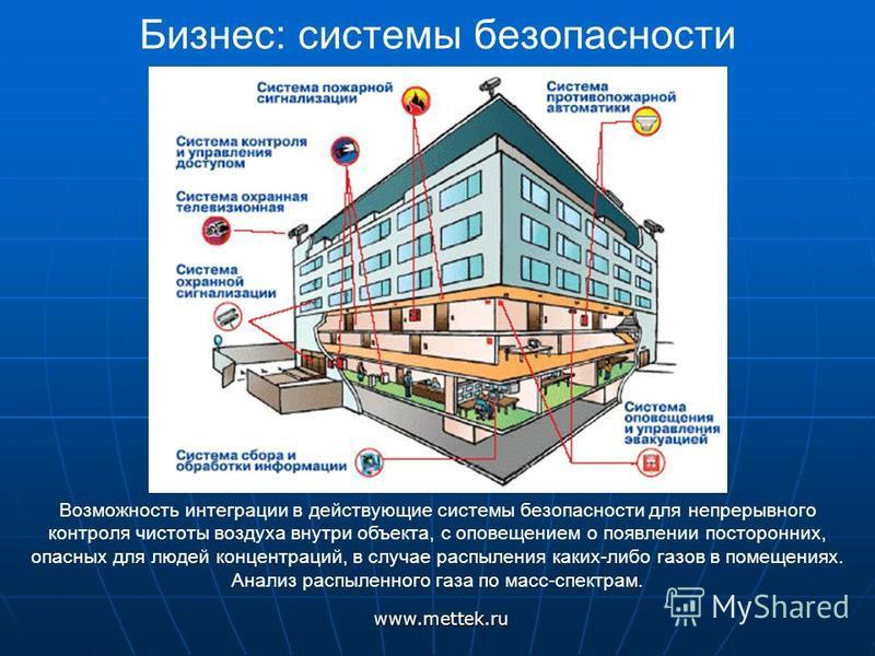 Бизнес: системы безопасностиwww.mettek.ru Возможность интеграции в действующие системы безопасности для непрерывного контроля чистоты воздуха внутри объекта, с оповещением о появлении посторонних, опасных для людей концентраций, в случае распыления к
