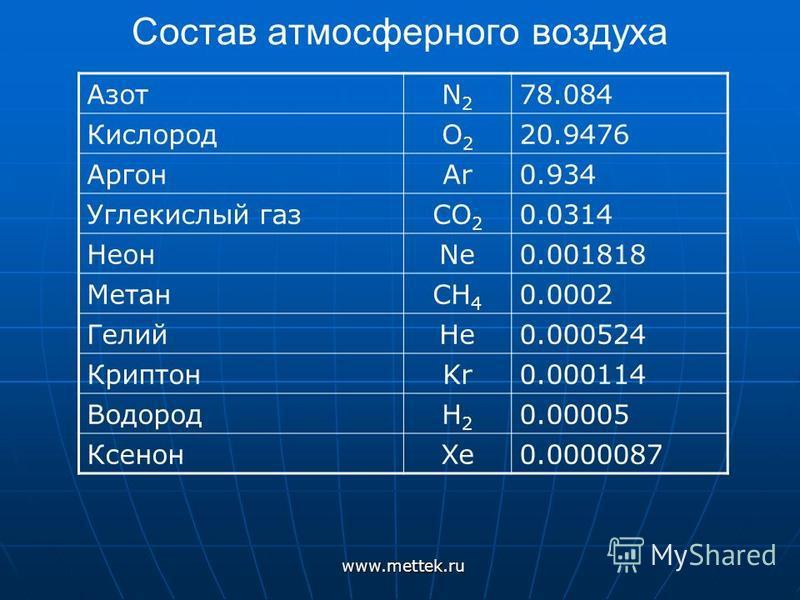 Состав атмосферного воздуха АзотN2N2 78.084 КислородO2O2 20.9476 АргонAr0.934 Углекислый газCO 2 0.0314 НеонNe0.001818 МетанCH 4 0.0002 ГелийHe0.000524 КриптонKr0.000114 ВодородH2H2 0.00005 КсенонXe0.0000087 www.mettek.ru
