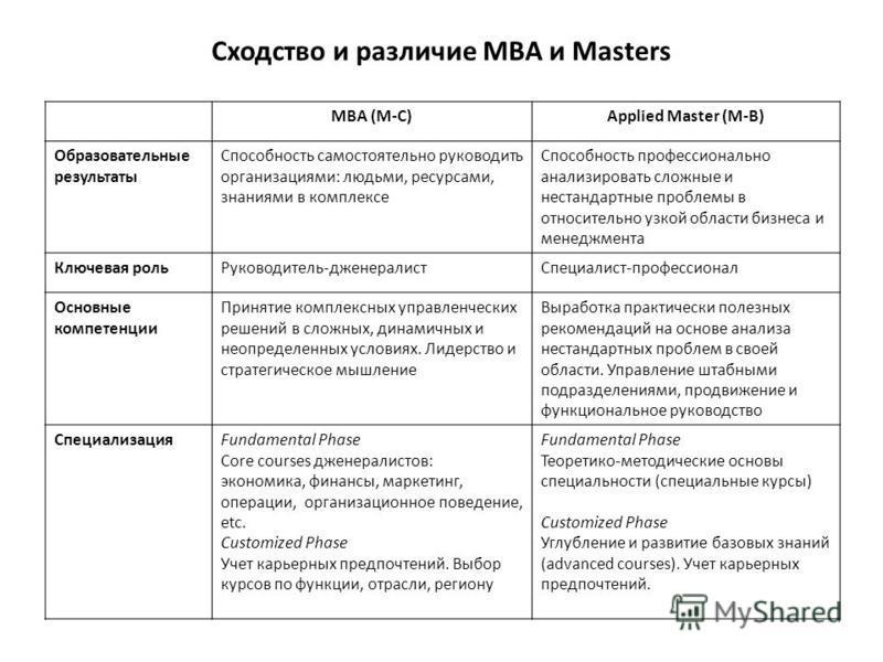 Сходство и различие МВА и Masters МВА (М-С)Applied Master (M-B) Образовательные результаты Способность самостоятельно руководить организациями: людьми, ресурсами, знаниями в комплексе Способность профессионально анализировать сложные и нестандартные