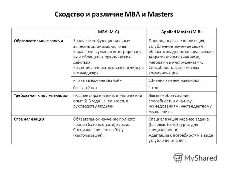 Сходство и различие МВА и Masters МВА (М-С)Applied Master (M-B) Образовательные задачи Знание всех функциональных аспектов организации, опыт управления, умение интегрировать их и обращать в практические действия. Развитие личностных качеств лидера и